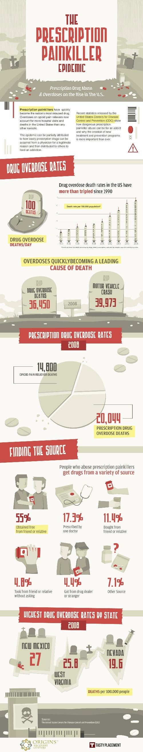 Painkiller Infographic Full Size
