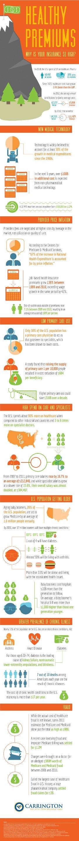 health-insurance-premiums