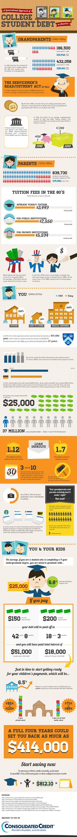 student loan infographic