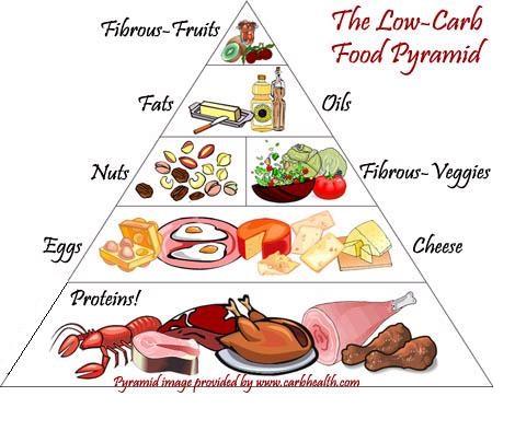 low-carb food pyramid