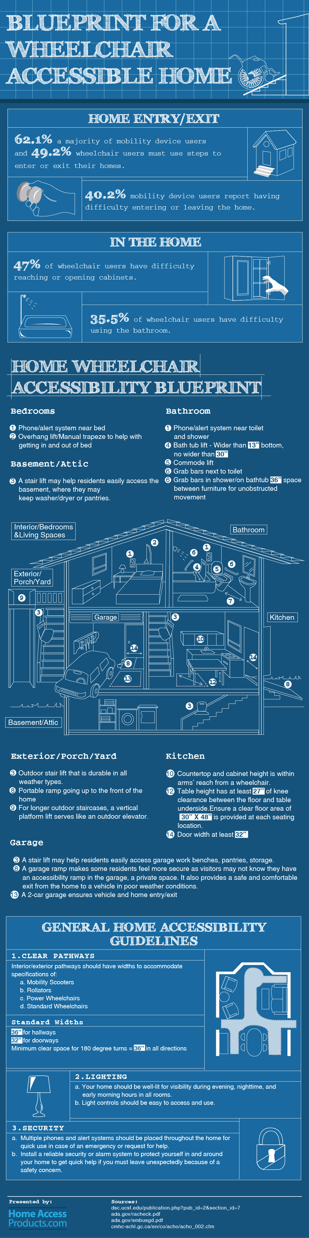 Blueprint-of-Wheelchair-Accessible-Home-2